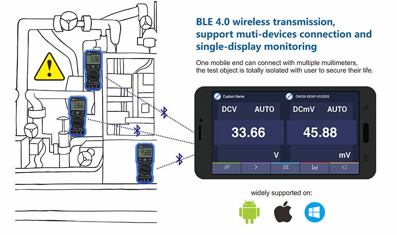 The Owon OW18B features Bluetooth BLE 4.0 wireless transmission, multi device connection with single display monitoring.